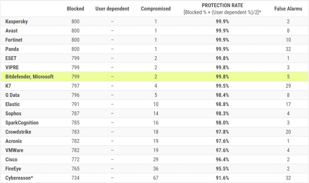 Bitdefender - 1. Test ochrony w czasie rzeczywistym