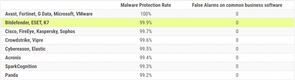 Bitdefender - 2. Test ochrony przed malware